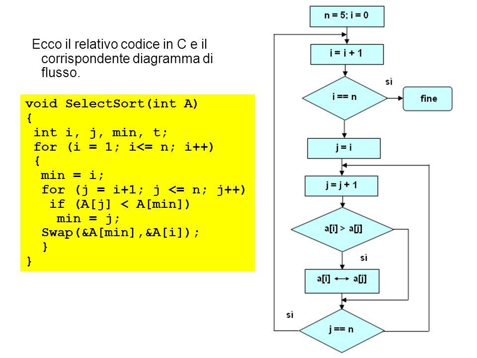 Ecco il relativo codice in C e il corrispondente diagramma di flusso. void SelectSort(int A) { int i, j, min, t; for (i = 1; i<= n; i++) { min = i; fo