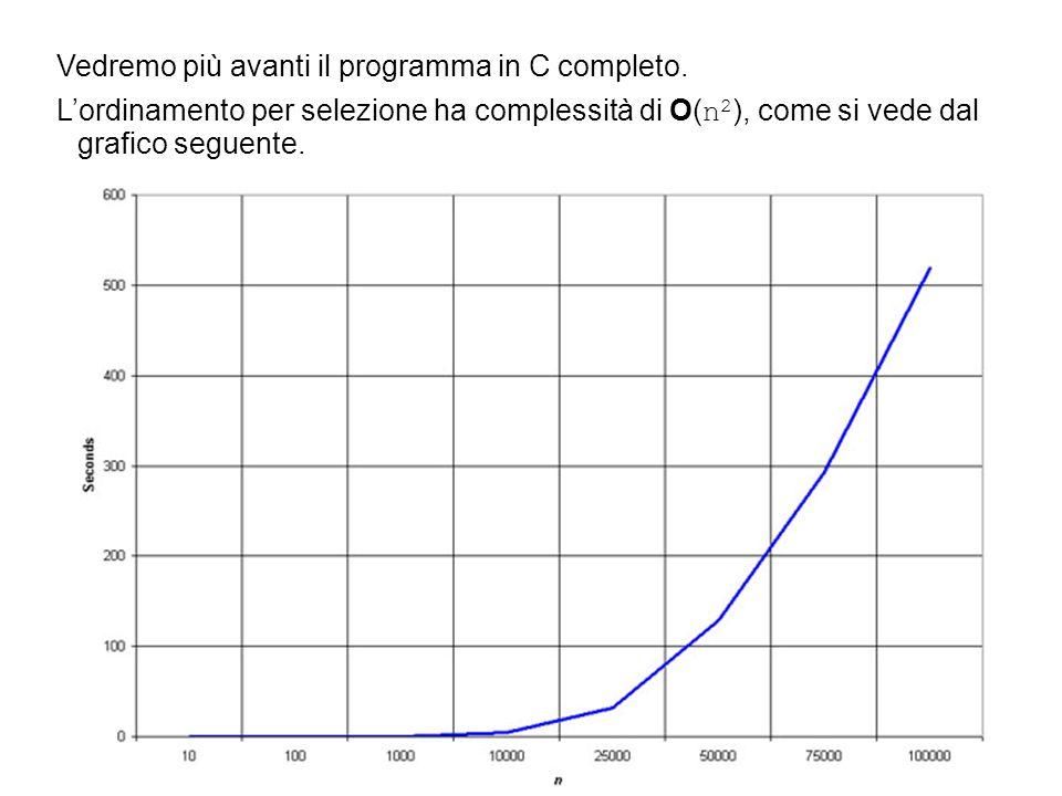 Vedremo più avanti il programma in C completo. L'ordinamento per selezione ha complessità di O( n 2 ), come si vede dal grafico seguente.