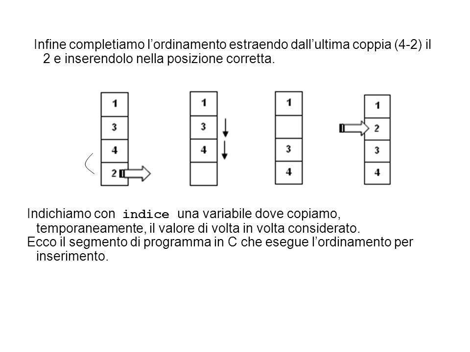 Infine completiamo l'ordinamento estraendo dall'ultima coppia (4-2) il 2 e inserendolo nella posizione corretta. Indichiamo con indice una variabile d