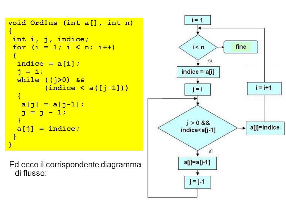 void OrdIns (int a[], int n) { int i, j, indice; for (i = 1; i < n; i++) { indice = a[i]; j = i; while ((j>0) && (indice < a([j-1])) { a[j] = a[j-1]; j = j - 1; } a[j] = indice; } Ed ecco il corrispondente diagramma di flusso: