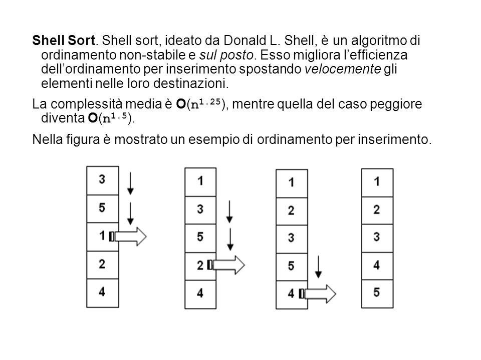 Shell Sort. Shell sort, ideato da Donald L. Shell, è un algoritmo di ordinamento non-stabile e sul posto. Esso migliora l'efficienza dell'ordinamento