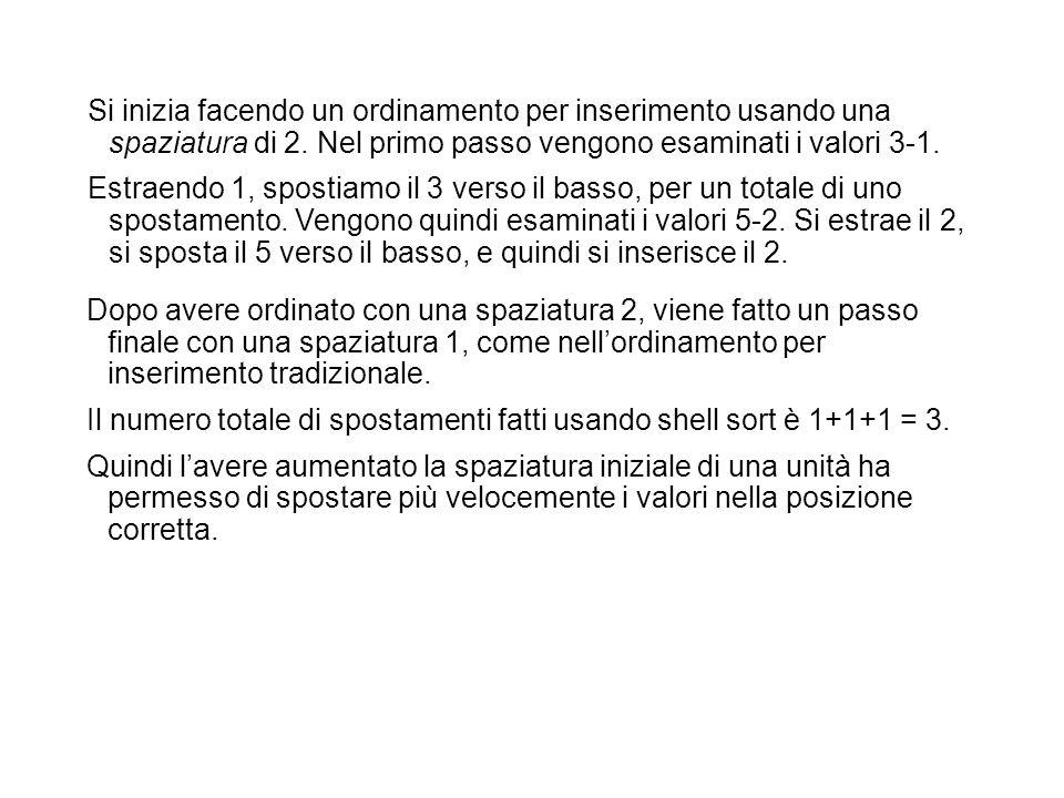 Si inizia facendo un ordinamento per inserimento usando una spaziatura di 2. Nel primo passo vengono esaminati i valori 3-1. Estraendo 1, spostiamo il