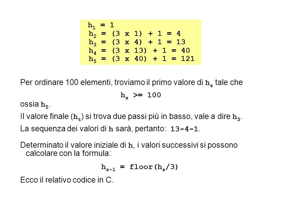 h 1 = 1 h 2 = (3 x 1) + 1 = 4 h 3 = (3 x 4) + 1 = 13 h 4 = (3 x 13) + 1 = 40 h 5 = (3 x 40) + 1 = 121 Per ordinare 100 elementi, troviamo il primo valore di h s tale che h s >= 100 ossia h 5.