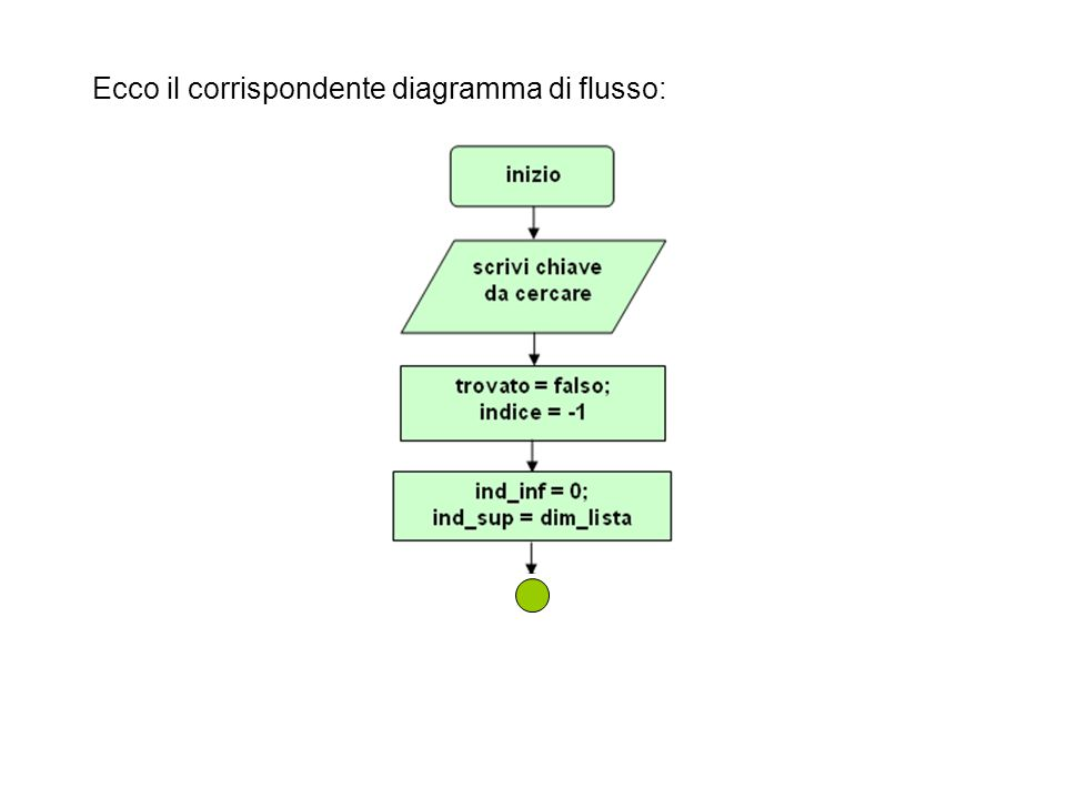 Ecco il corrispondente diagramma di flusso: