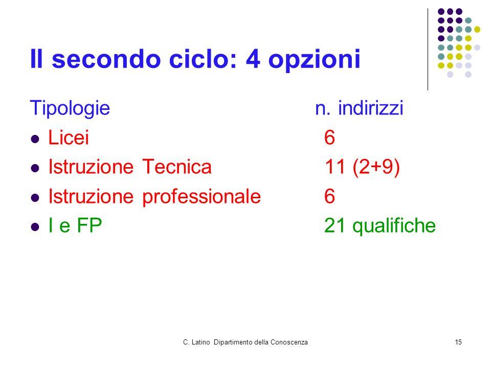 C. Latino Dipartimento della Conoscenza15 Il secondo ciclo: 4 opzioni Tipologie n. indirizzi Licei6 Istruzione Tecnica11 (2+9) Istruzione professional