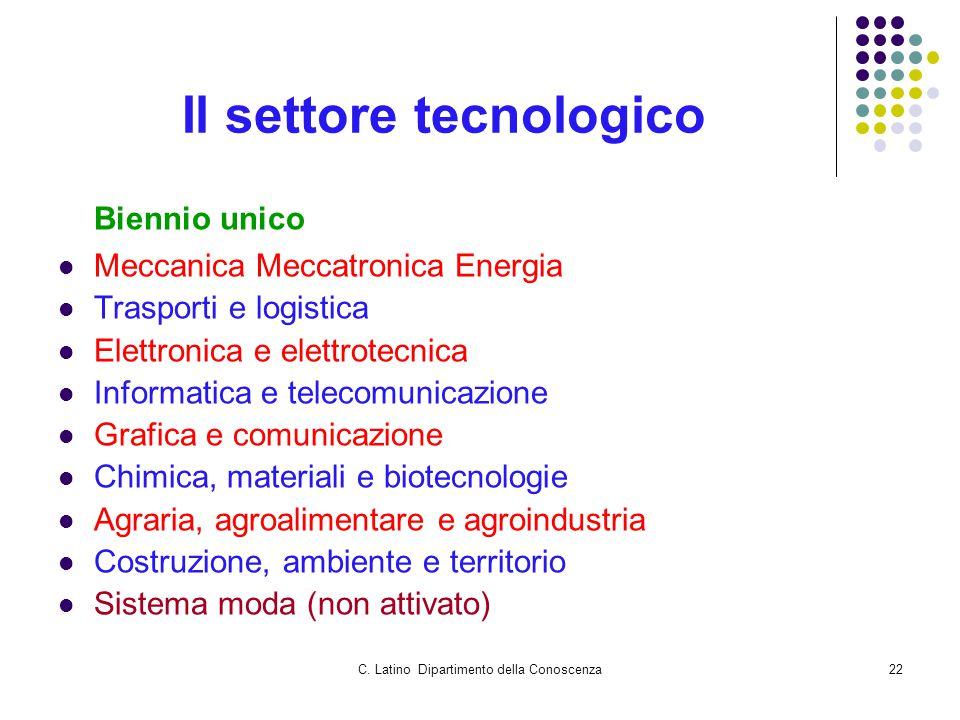 C. Latino Dipartimento della Conoscenza22 Il settore tecnologico Biennio unico Meccanica Meccatronica Energia Trasporti e logistica Elettronica e elet