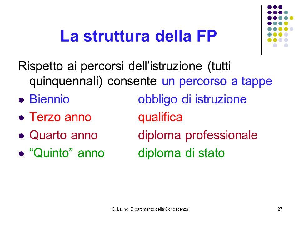 C. Latino Dipartimento della Conoscenza27 La struttura della FP Rispetto ai percorsi dell'istruzione (tutti quinquennali) consente un percorso a tappe
