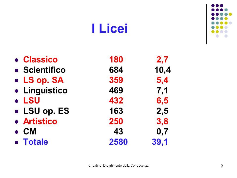 C. Latino Dipartimento della Conoscenza5 I Licei Classico1802,7 Scientifico684 10,4 LS op. SA3595,4 Linguistico 4697,1 LSU4326,5 LSU op. ES1632,5 Arti