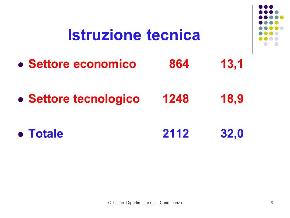 C. Latino Dipartimento della Conoscenza6 Istruzione tecnica Settore economico 86413,1 Settore tecnologico124818,9 Totale211232,0