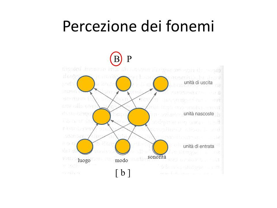 Percezione dei fonemi luogomodo sonorità [ b ] B P