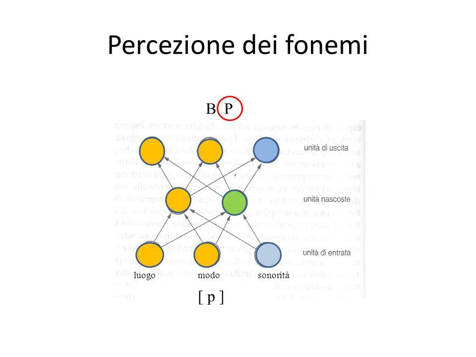 Percezione dei fonemi luogomodosonorità [ p ] B P