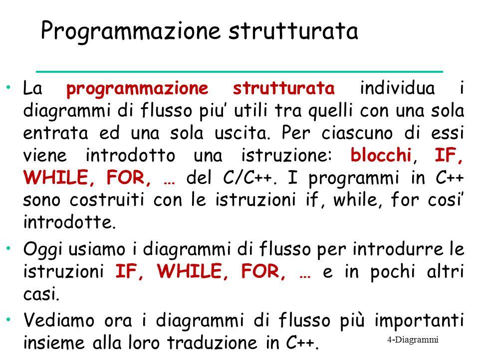 Programmazione strutturata La programmazione strutturata individua i diagrammi di flusso piu' utili tra quelli con una sola entrata ed una sola uscita