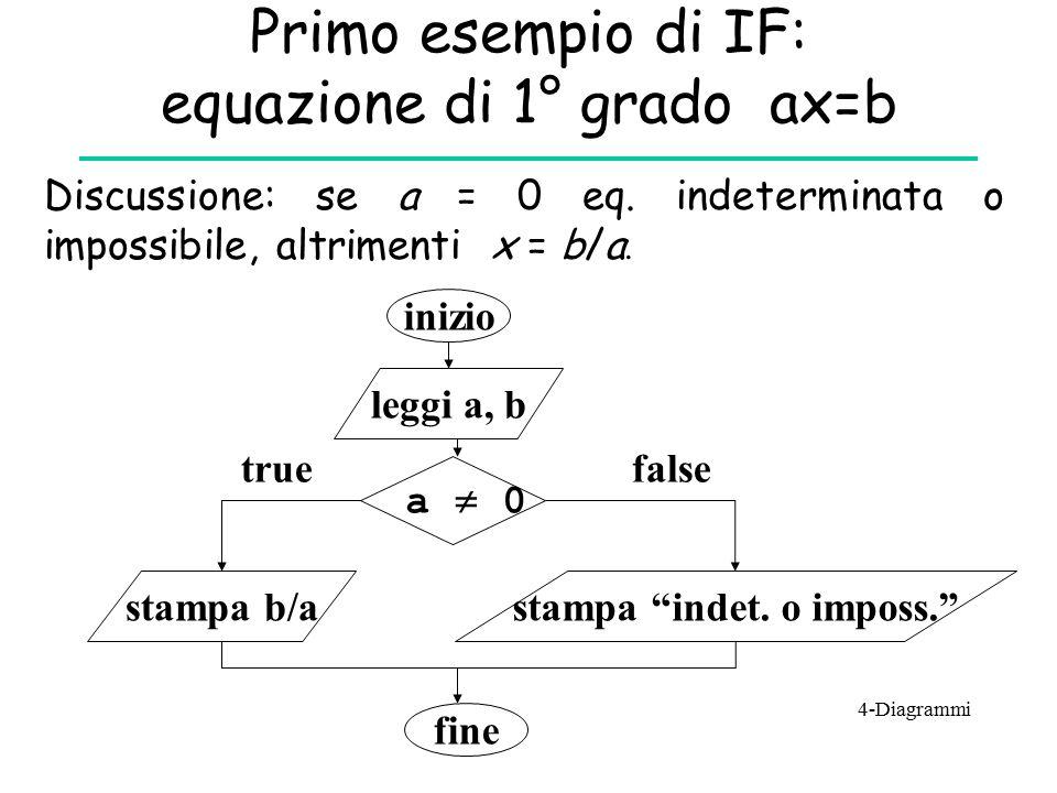 Primo esempio di IF: equazione di 1° grado ax=b Discussione: se a = 0 eq. indeterminata o impossibile, altrimenti x = b/a. inizio leggi a, b a  0 tru