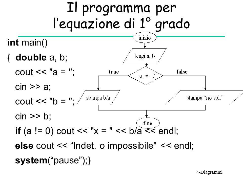 Il programma per l'equazione di 1° grado int main() { double a, b; cout <<