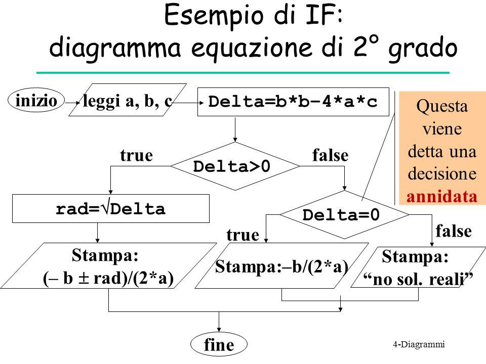 Esempio di IF: diagramma equazione di 2° grado inizio leggi a, b, c Delta=b*b–4*a*c Delta>0 Stampa: (– b  rad)/(2*a) true rad=  Delta Delta=0 Stampa