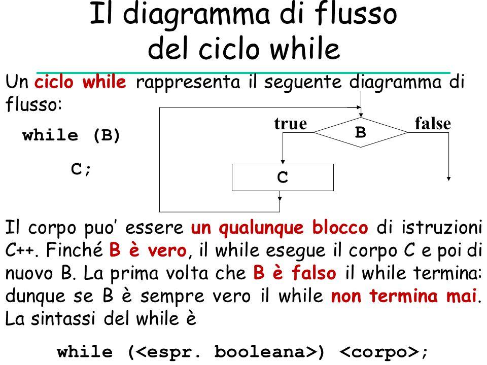 Il diagramma di flusso del ciclo while while (B) C; B C truefalse Il corpo puo' essere un qualunque blocco di istruzioni C++. Finché B è vero, il whil