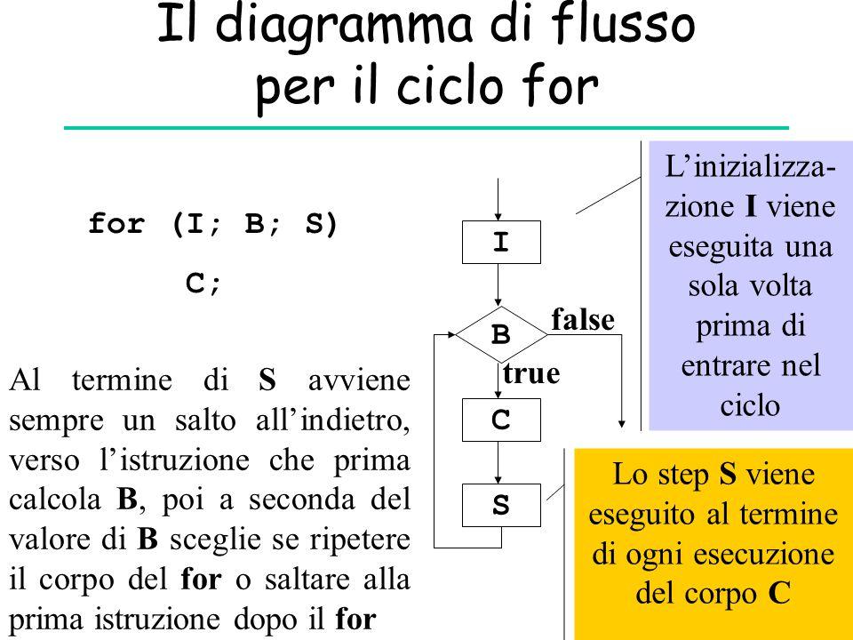 Il diagramma di flusso per il ciclo for for (I; B; S) C; I B C S true false L'inizializza- zione I viene eseguita una sola volta prima di entrare nel