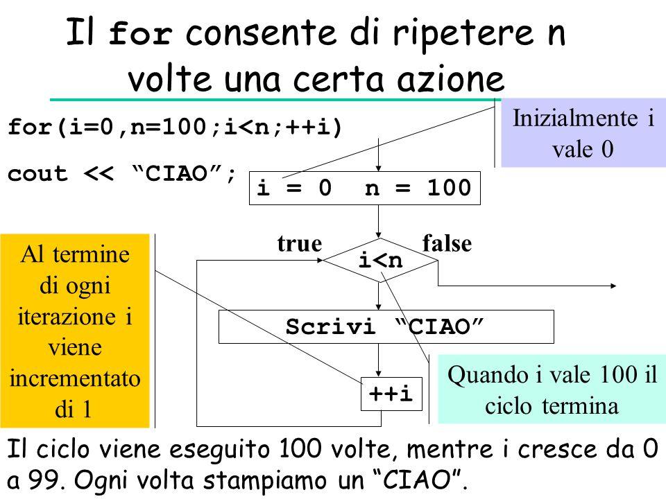 """Il for consente di ripetere n volte una certa azione for(i=0,n=100;i<n;++i) cout << """"CIAO""""; i = 0n = 100 i<n Scrivi """"CIAO"""" ++i truefalse Inizialmente"""