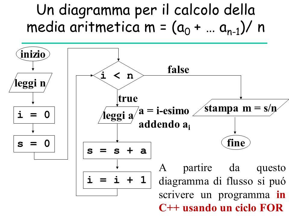 Un diagramma per il calcolo della media aritmetica m = (a 0 + … a n-1 )/ n inizio leggi n i = 0 i < n s = 0 leggi a s = s + a stampa m = s/n fine i =