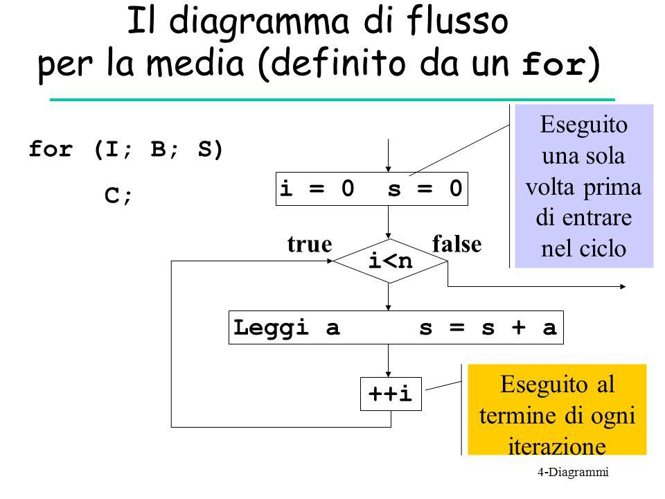 Il diagramma di flusso per la media (definito da un for ) for (I; B; S) C; i = 0 s = 0 i<n Leggi a s = s + a ++i truefalse Eseguito una sola volta pri