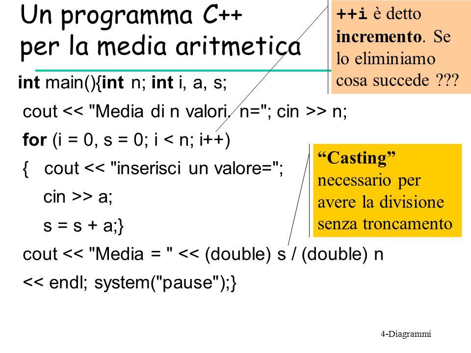 Un programma C++ per la media aritmetica int main(){int n; int i, a, s; cout > n; for (i = 0, s = 0; i < n; i++) { cout <<