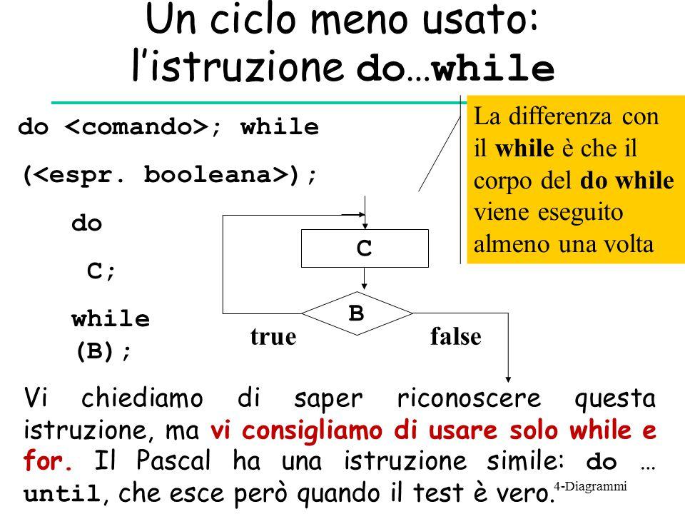 Un ciclo meno usato: l'istruzione do…while do C; while (B); do ; while ( ); B C truefalse La differenza con il while è che il corpo del do while viene