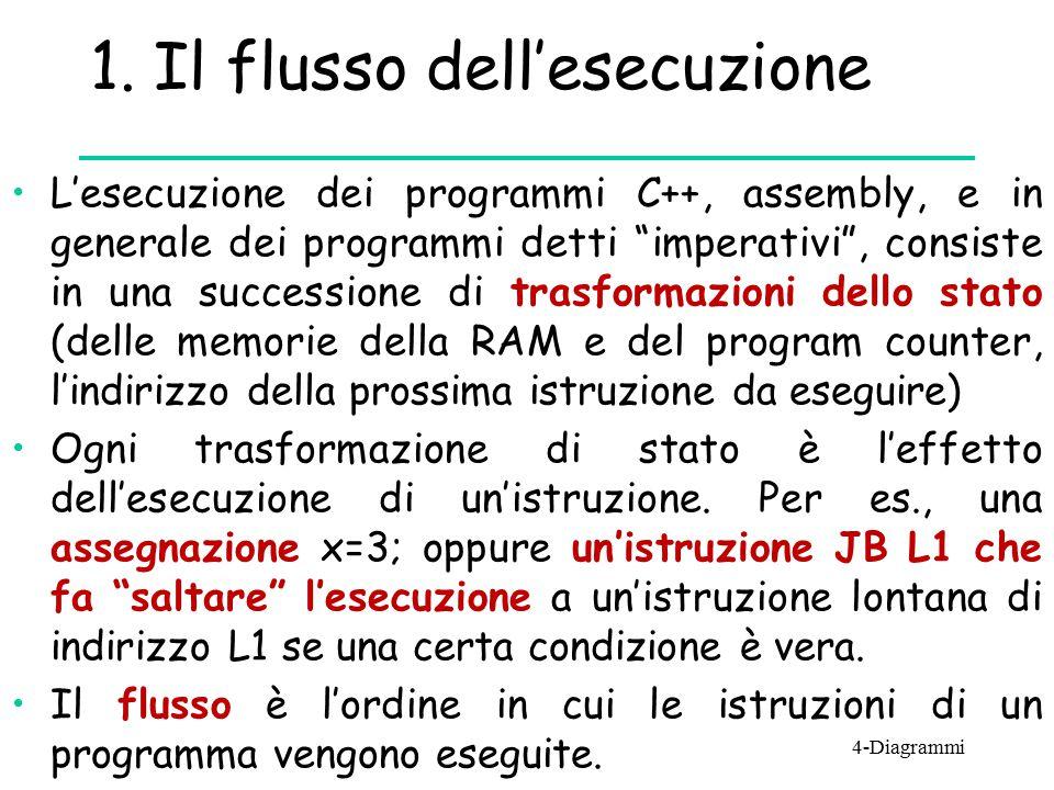 """1. Il flusso dell'esecuzione L'esecuzione dei programmi C++, assembly, e in generale dei programmi detti """"imperativi"""", consiste in una successione di"""