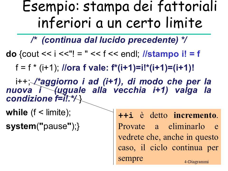 Esempio: stampa dei fattoriali inferiori a un certo limite /* (continua dal lucido precedente) */ do {cout << i <<