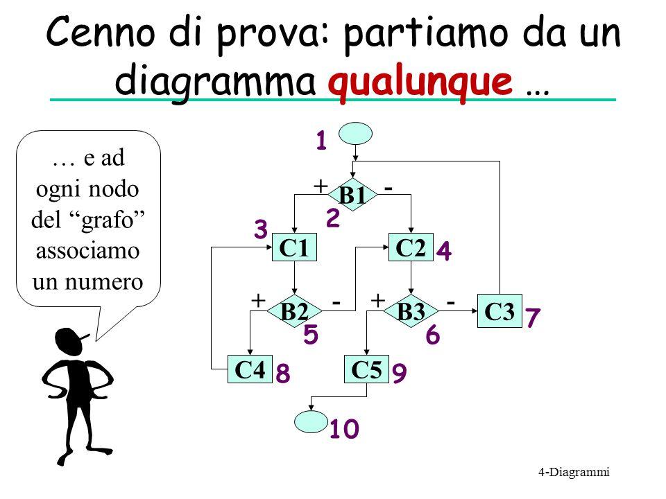 """Cenno di prova: partiamo da un diagramma qualunque … B1 C1C2 C5 C3 B3B2 C4 + ++ - -- 1 3 2 4 56 7 89 10 … e ad ogni nodo del """"grafo"""" associamo un nume"""