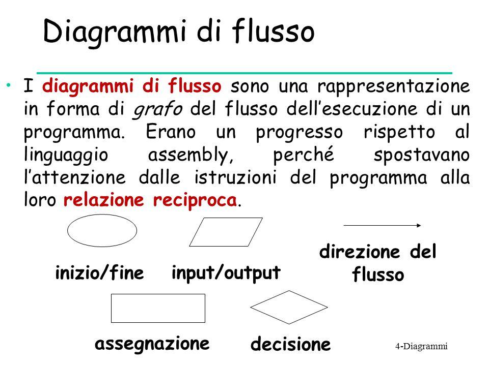 Diagrammi di flusso I diagrammi di flusso sono una rappresentazione in forma di grafo del flusso dell'esecuzione di un programma. Erano un progresso r