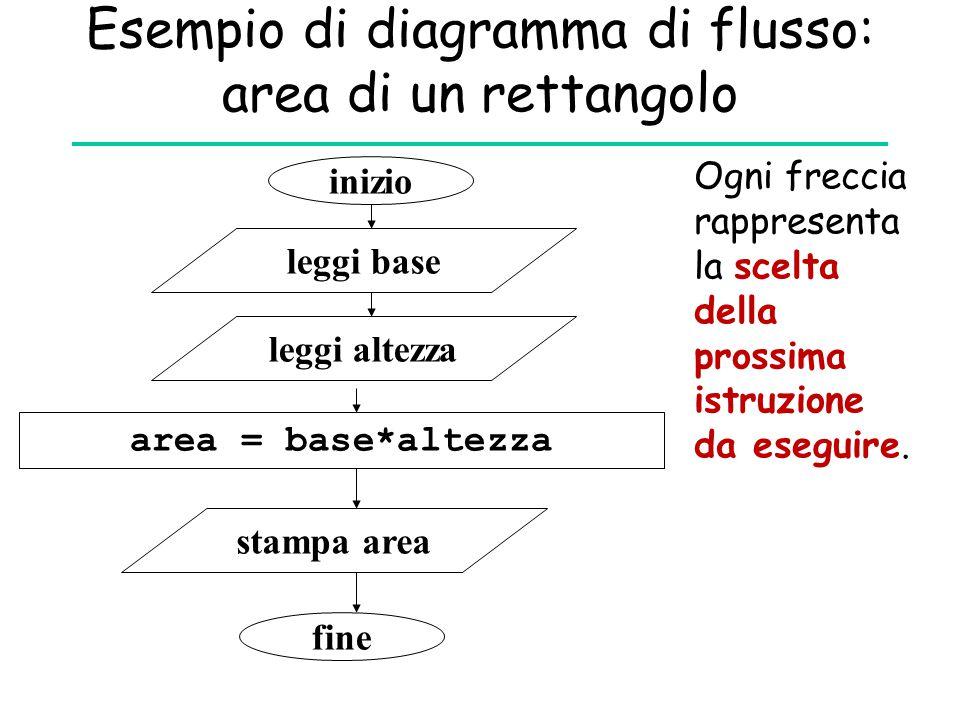 Esempio di diagramma di flusso: area di un rettangolo inizio leggi base area = base*altezza leggi altezza stampa area fine Ogni freccia rappresenta la