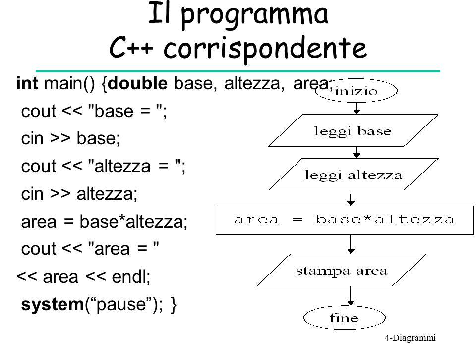 Sequenza di diagrammi e Blocchi di istruzioni in C++ {C1; C2; … Ck;} Blocco di istruzioni C1 C2 Ck … Più in generale, rappresentiamo una sequenza di diagrammi in C++ scrivendo le istruzioni che li rappresentano di seguito, quindi racchiudendole tra graffe, per formare una singola istruzione detta istruzione composta o blocco.