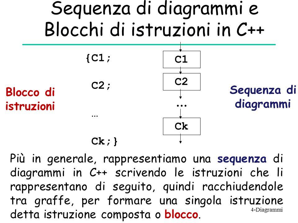 Sequenza di diagrammi e Blocchi di istruzioni in C++ {C1; C2; … Ck;} Blocco di istruzioni C1 C2 Ck … Più in generale, rappresentiamo una sequenza di d