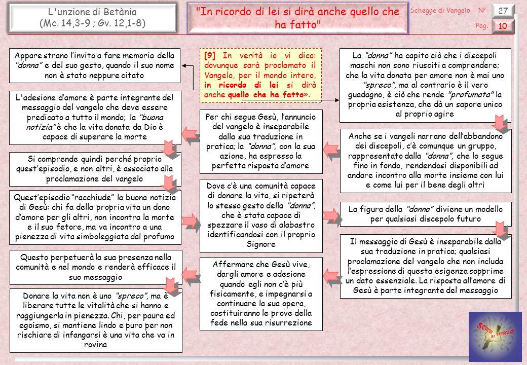 27 L'unzione di Betània (Mc. 14,3-9 ; Gv. 12,1-8)