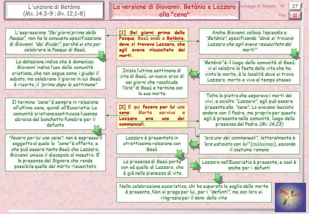 27 L'unzione di Betània (Mc. 14,3-9 ; Gv. 12,1-8) La versione di Giovanni: Betània e Lazzaro alla