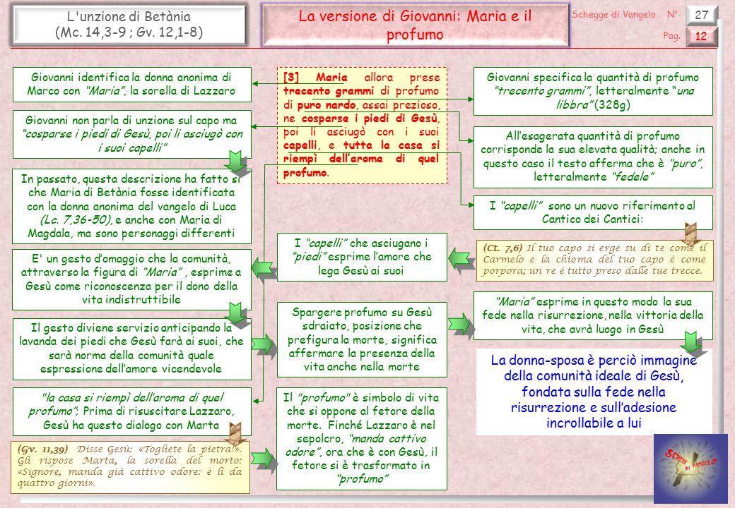 27 L'unzione di Betània (Mc. 14,3-9 ; Gv. 12,1-8) La versione di Giovanni: Maria e il profumo 12 Pag. Schegge di VangeloN° [3] Maria allora prese trec