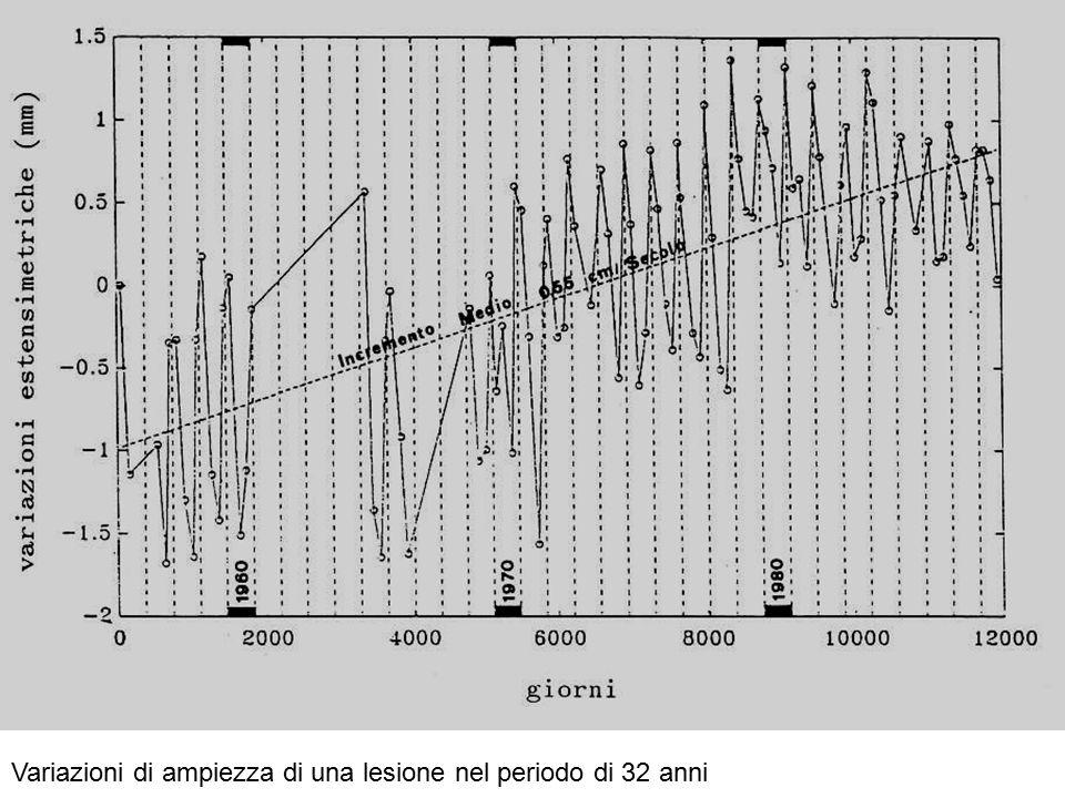 Variazioni di ampiezza di una lesione nel periodo di 32 anni