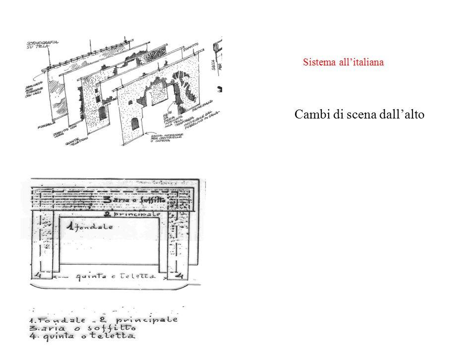 Sistema all'italiana Cambi di scena dall'alto