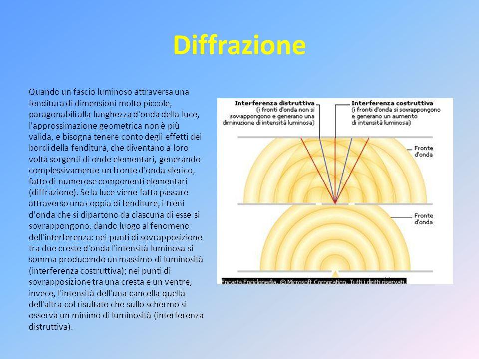 Diffrazione Quando un fascio luminoso attraversa una fenditura di dimensioni molto piccole, paragonabili alla lunghezza d onda della luce, l approssimazione geometrica non è più valida, e bisogna tenere conto degli effetti dei bordi della fenditura, che diventano a loro volta sorgenti di onde elementari, generando complessivamente un fronte d onda sferico, fatto di numerose componenti elementari (diffrazione).