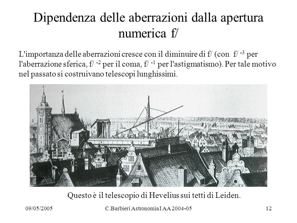 09/05/2005C.Barbieri Astronomia I AA 2004-0512 Dipendenza delle aberrazioni dalla apertura numerica f/ L importanza delle aberrazioni cresce con il diminuire di f/ (con f/ -3 per l aberrazione sferica, f/ -2 per il coma, f/ -1 per l astigmatismo).