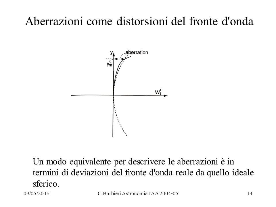 09/05/2005C.Barbieri Astronomia I AA 2004-0514 Aberrazioni come distorsioni del fronte d onda Un modo equivalente per descrivere le aberrazioni è in termini di deviazioni del fronte d onda reale da quello ideale sferico.