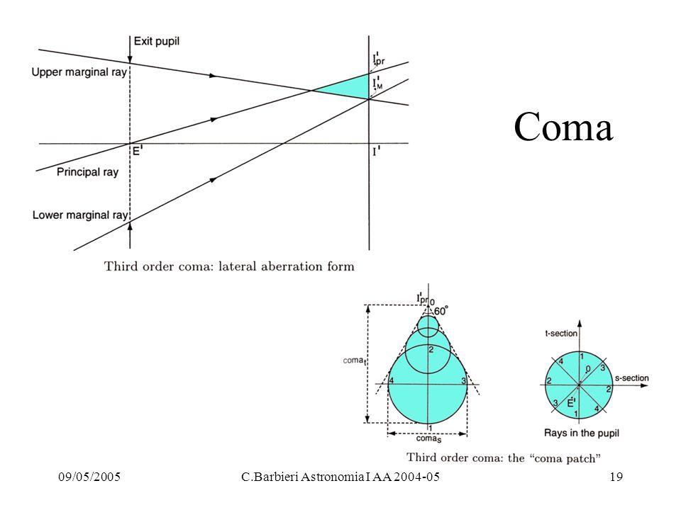 09/05/2005C.Barbieri Astronomia I AA 2004-0519 Coma