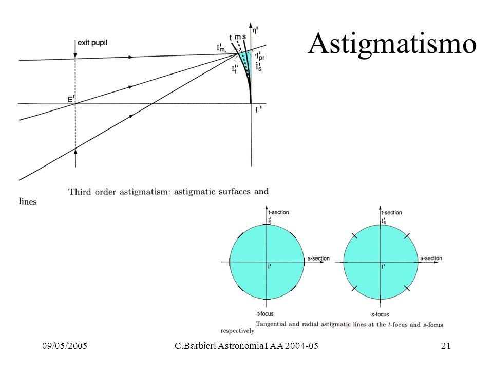 09/05/2005C.Barbieri Astronomia I AA 2004-0521 Astigmatismo