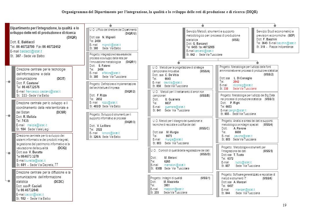 19 Organigramma del Dipartimento per l'integrazione, la qualità e lo sviluppo delle reti di produzione e di ricerca (DIQR) Dipartimento per l'integraz