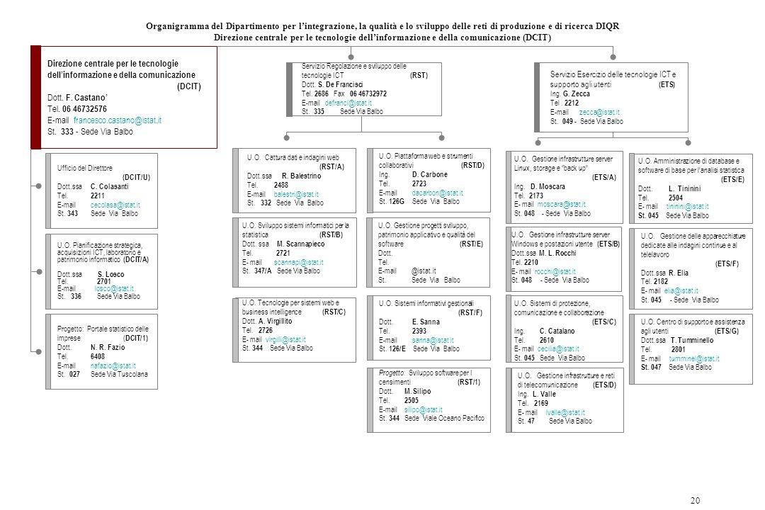 20 Organigramma del Dipartimento per l'integrazione, la qualità e lo sviluppo delle reti di produzione e di ricerca DIQR Direzione centrale per le tec