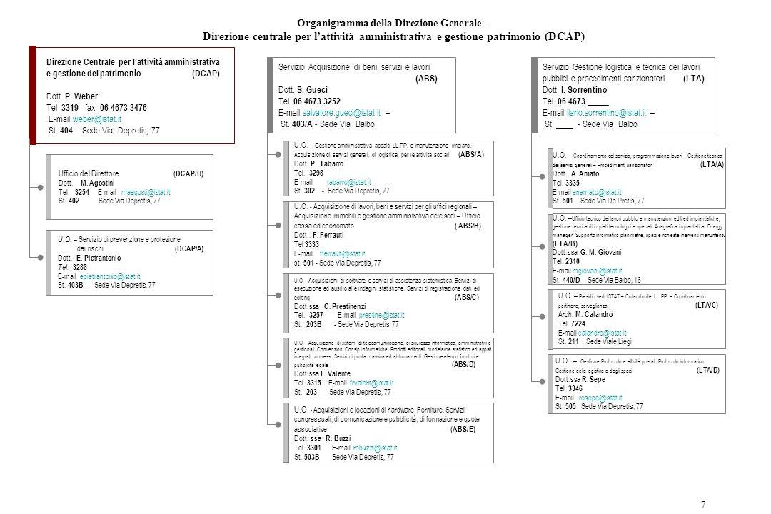7 Direzione Centrale per l'attività amministrativa e gestione del patrimonio (DCAP) Dott. P. Weber Tel 3319 fax 06 4673 3476 E-mail weber@istat.it St.