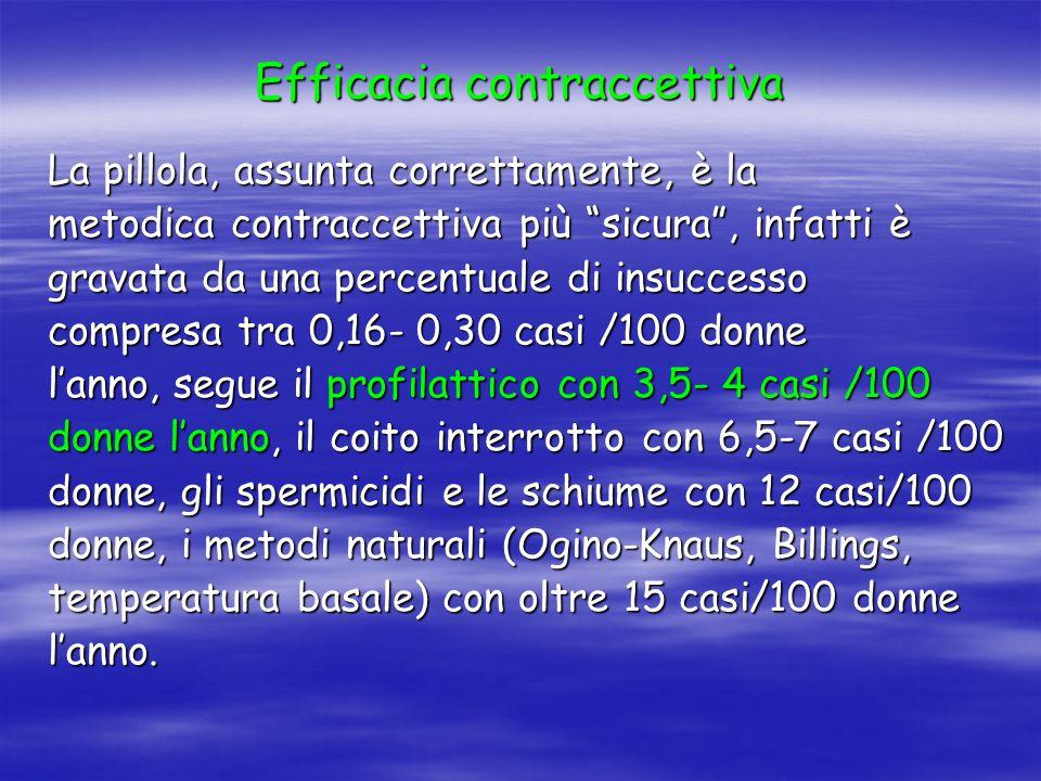 Efficacia contraccettiva La pillola, assunta correttamente, è la metodica contraccettiva più sicura , infatti è gravata da una percentuale di insuccesso compresa tra 0,16- 0,30 casi /100 donne l'anno, segue il profilattico con 3,5- 4 casi /100 donne l'anno, il coito interrotto con 6,5-7 casi /100 donne, gli spermicidi e le schiume con 12 casi/100 donne, i metodi naturali (Ogino-Knaus, Billings, temperatura basale) con oltre 15 casi/100 donne l'anno.