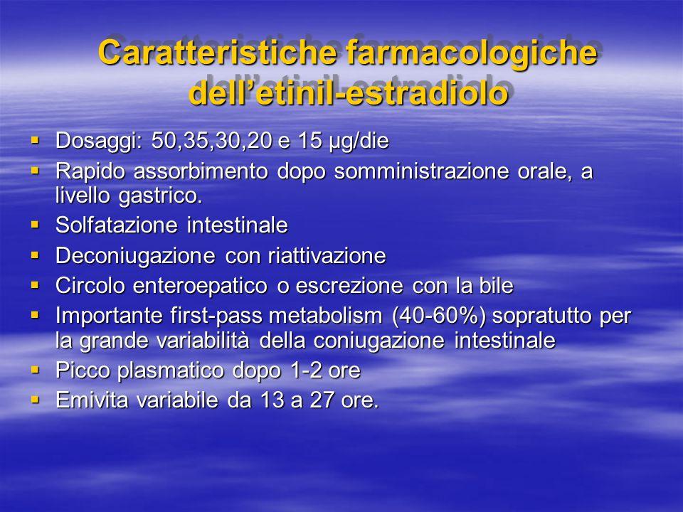 Caratteristiche farmacologiche dell'etinil-estradiolo  Dosaggi: 50,35,30,20 e 15 µg/die  Rapido assorbimento dopo somministrazione orale, a livello gastrico.