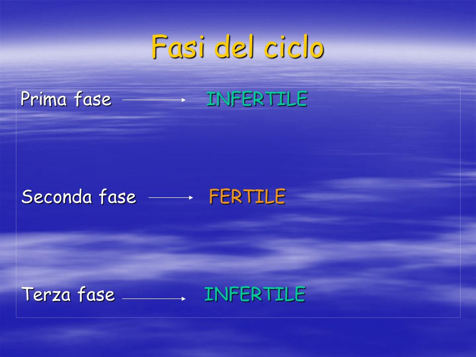 Fasi del ciclo Prima fase INFERTILE Seconda fase FERTILE Terza fase INFERTILE