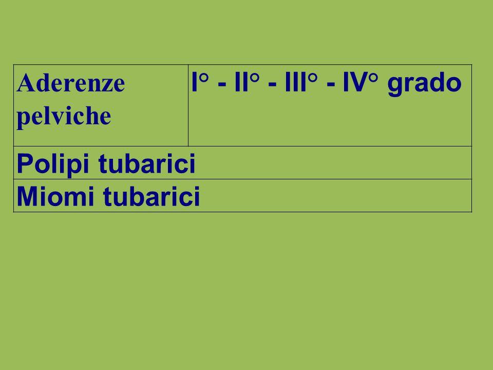 Aderenze pelviche I° - II° - III° - IV° grado Polipi tubarici Miomi tubarici